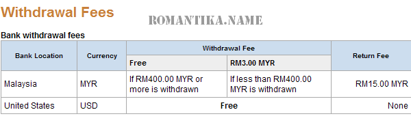 malaysia-paypal-fees